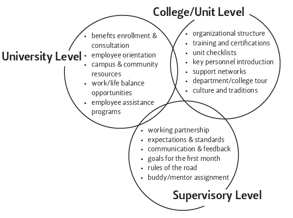 University level, college level and supervisor level orientation